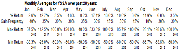Monthly Seasonal YSS Corp. (TSXV:YSS.V)