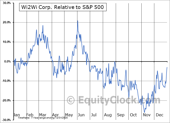 YTY.V Relative to the S&P 500
