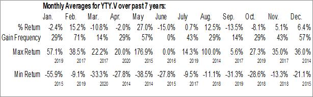 Monthly Seasonal Wi2Wi Corp. (TSXV:YTY.V)