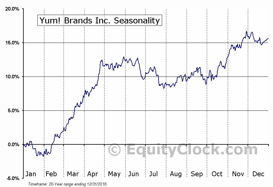 Yum! Brands Inc. (NYSE:YUM) Seasonal Chart