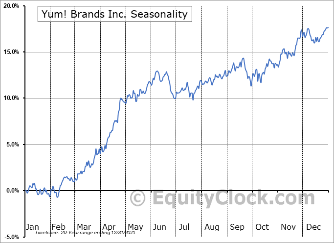 Yum! Brands Inc. (NYSE:YUM) Seasonal Chart