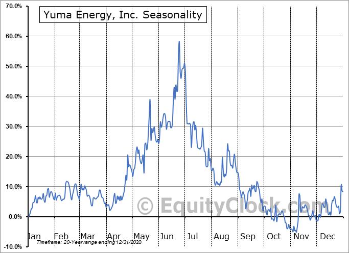 Yuma Energy, Inc. (OTCMKT:YUMAQ) Seasonality