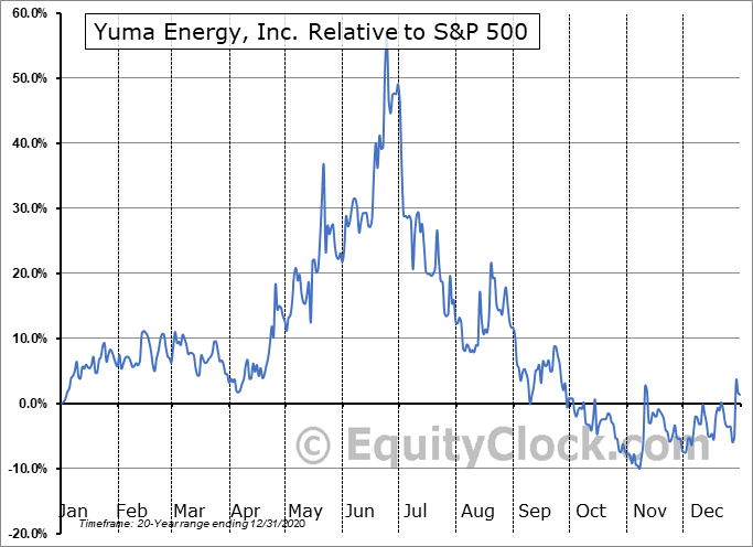 YUMAQ Relative to the S&P 500