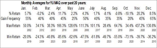 Monthly Seasonal Yuma Energy, Inc. (OTCMKT:YUMAQ)
