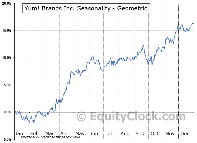 Yum! Brands Inc. (NYSE:YUM) Seasonality