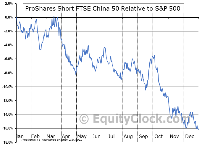 YXI Relative to the S&P 500