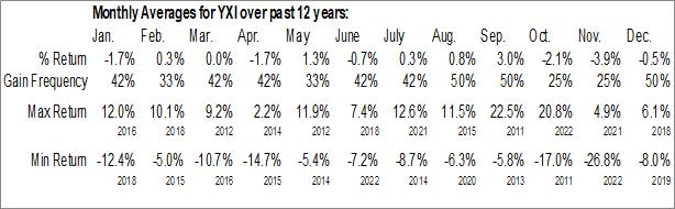 Monthly Seasonal ProShares Short FTSE China 50 (NYSE:YXI)