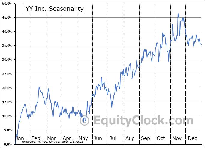JOYY Inc. Seasonal Chart