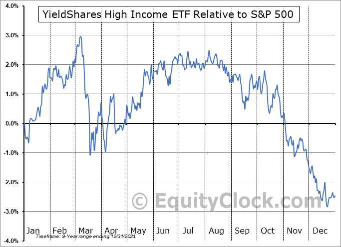 YYY Relative to the S&P 500