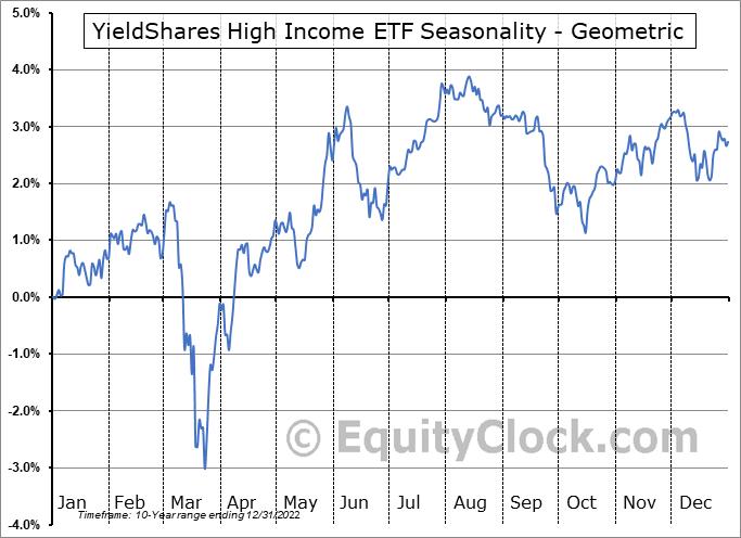 YieldShares High Income ETF (AMEX:YYY) Seasonality