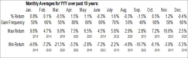 Monthly Seasonal YieldShares High Income ETF (AMEX:YYY)