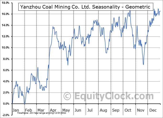 Yanzhou Coal Mining Co. Ltd. (OTCMKT:YZCAY) Seasonality