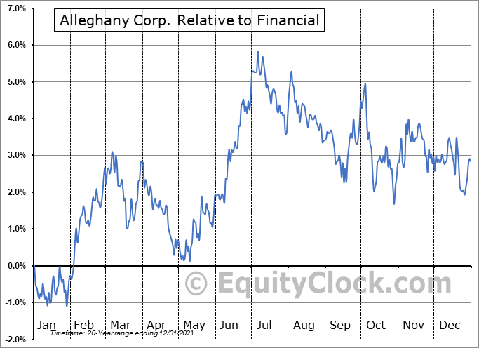 Y Relative to the Sector