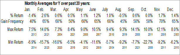 Monthly Seasonal Alleghany Corp. (NYSE:Y)