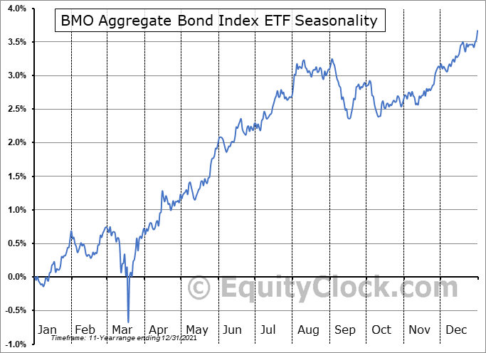 BMO Aggregate Bond Index ETF (TSE:ZAG.TO) Seasonality