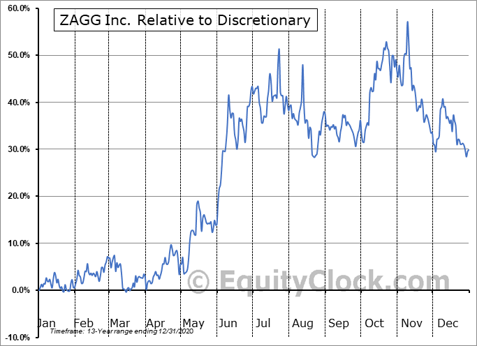 ZAGG Relative to the Sector