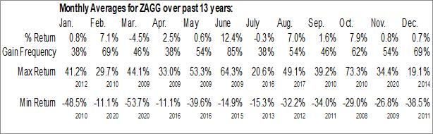 Monthly Seasonal ZAGG Inc. (NASD:ZAGG)