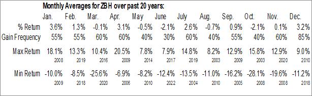 Monthly Seasonal Zimmer Biomet Holdings, Inc. (NYSE:ZBH)