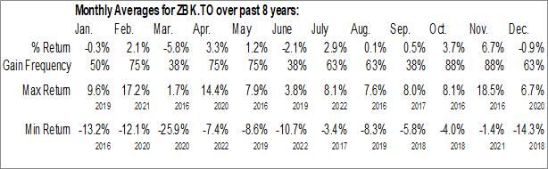 Monthly Seasonal BMO Equal Weight U.S. Banks Index ETF (TSE:ZBK.TO)