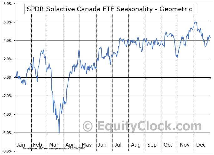 SPDR Solactive Canada ETF (AMEX:ZCAN) Seasonality