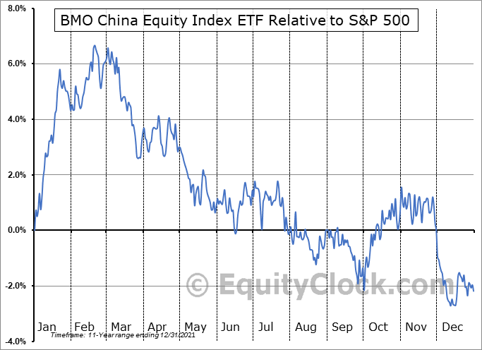 ZCH.TO Relative to the S&P 500
