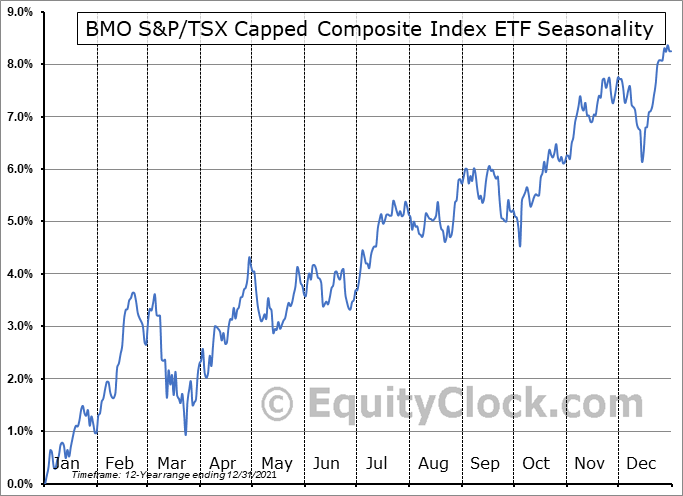 BMO S&P/TSX Capped Composite Index ETF (TSE:ZCN.TO) Seasonality