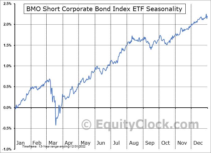 BMO Short Corporate Bond Index ETF (TSE:ZCS.TO) Seasonality
