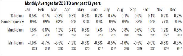 Monthly Seasonal BMO Short Corporate Bond Index ETF (TSE:ZCS.TO)