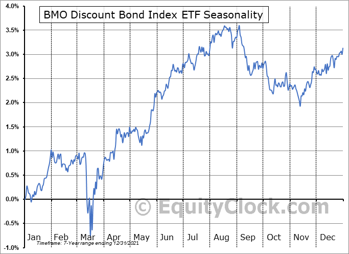 BMO Discount Bond Index ETF (TSE:ZDB.TO) Seasonal Chart