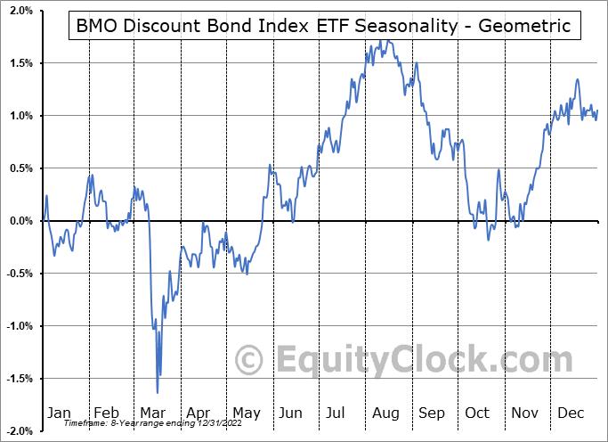 BMO Discount Bond Index ETF (TSE:ZDB.TO) Seasonality