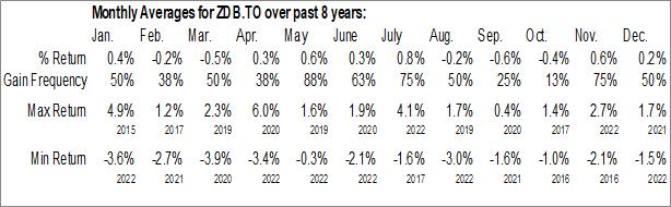 Monthly Seasonal BMO Discount Bond Index ETF (TSE:ZDB.TO)