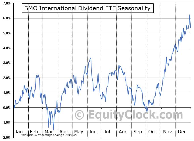 BMO International Dividend ETF (TSE:ZDI.TO) Seasonal Chart
