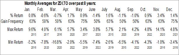 Monthly Seasonal BMO International Dividend ETF (TSE:ZDI.TO)