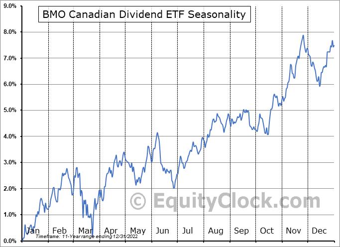 BMO Canadian Dividend ETF (TSE:ZDV.TO) Seasonal Chart