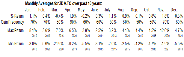 Monthly Seasonal BMO Canadian Dividend ETF (TSE:ZDV.TO)