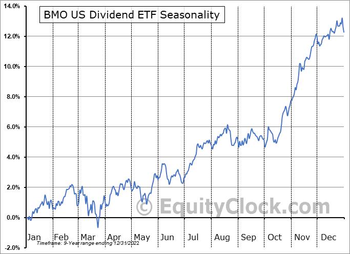 BMO US Dividend ETF (TSE:ZDY.TO) Seasonal Chart