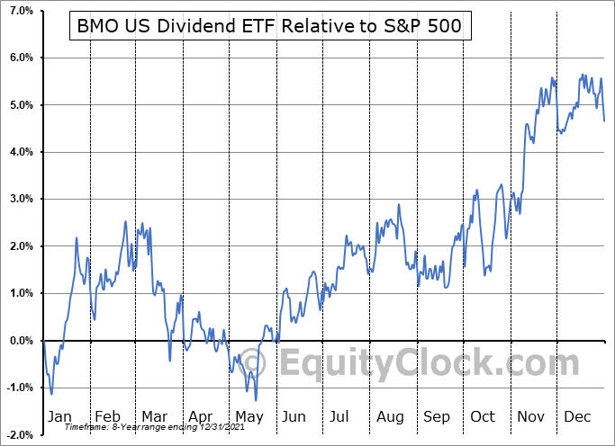 ZDY.TO Relative to the S&P 500