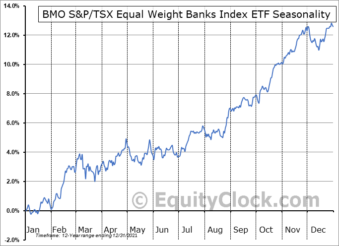 BMO S&P-TSX Equal Weight Banks Index ETF  (TSE:ZEB.TO) Seasonal Chart
