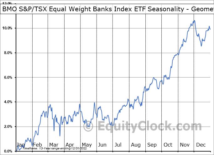 BMO S&P/TSX Equal Weight Banks Index ETF (TSE:ZEB.TO) Seasonality