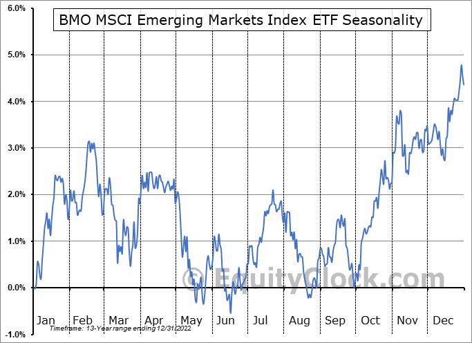 BMO MSCI Emerging Markets Index ETF (TSE:ZEM.TO) Seasonal Chart