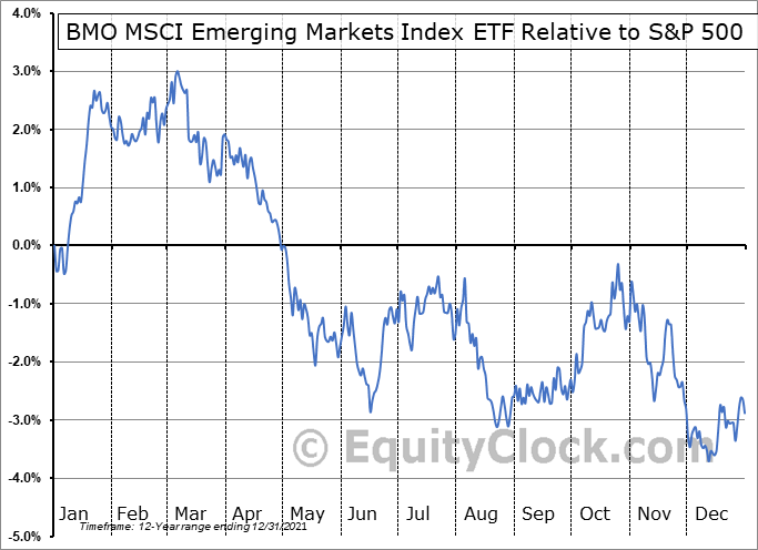 ZEM.TO Relative to the S&P 500