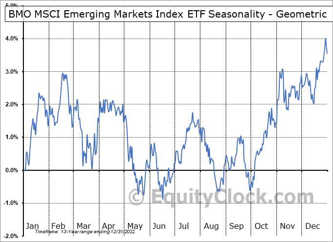 BMO MSCI Emerging Markets Index ETF (TSE:ZEM.TO) Seasonality