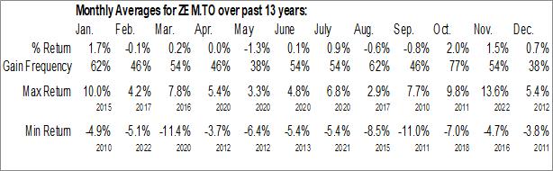 Monthly Seasonal BMO MSCI Emerging Markets Index ETF (TSE:ZEM.TO)