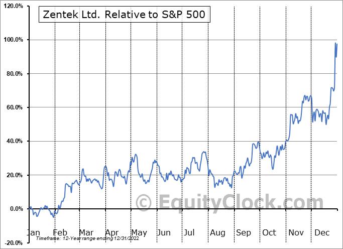 ZEN.V Relative to the S&P 500