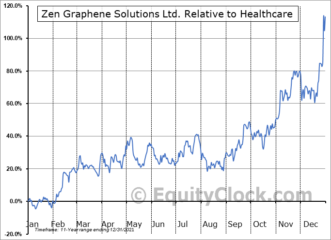 ZEN.V Relative to the Sector
