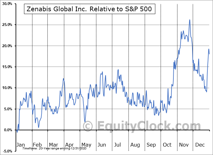 ZENA.TO Relative to the S&P 500