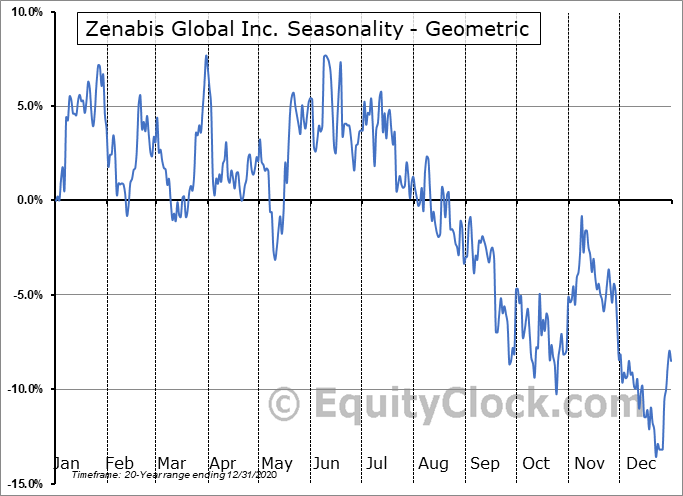 Zenabis Global Inc. (TSE:ZENA.TO) Seasonality