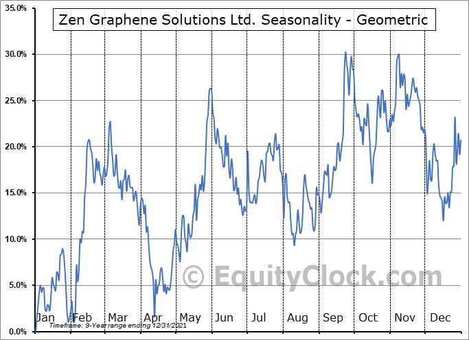 Zen Graphene Solutions Ltd. (OTCMKT:ZENYF) Seasonality
