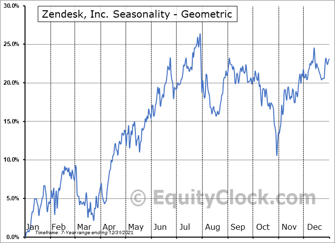 Zendesk, Inc. (NYSE:ZEN) Seasonality
