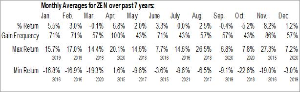 Monthly Seasonal Zendesk, Inc. (NYSE:ZEN)